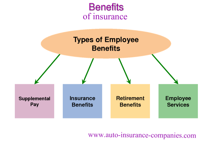 Auto Insurance Benefits Budget Car Insurance Phone Number